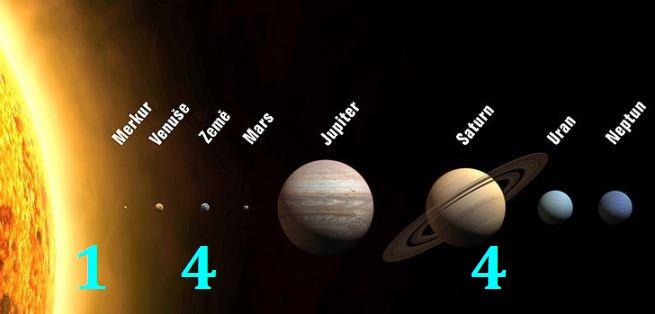 Kosmické Božské číslo 144 000